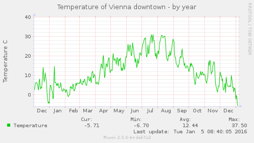 temperature_vienna-year-2015.png